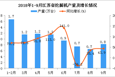 2018年1-9月江苏省挖掘机产量为8.3万台 同比增长59.5%