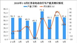 2018年1-9月江蘇省電動自行車產量為447.9萬輛 同比增長17.1%