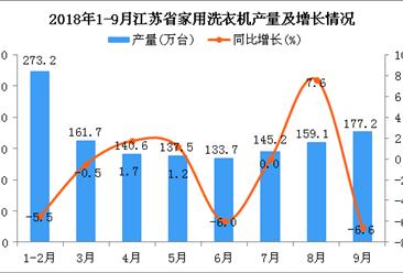 2018年1-9月江苏省洗衣机产量为1328.2万台 同比下降1.7%