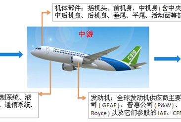 2018年民用飞机产业链及主要企业分析:中国将成全球最大民用航空市场(图)