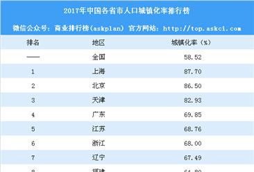 2017年中國各省市人口城鎮化率排行榜:上海最高 貴州城鎮化最快(附榜單)