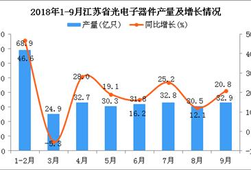 2018年1-9月江苏省光电子器件产量为284.9亿只 同比增长36.4%
