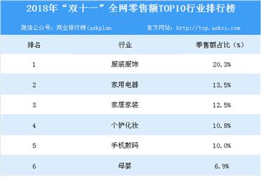 """2018年""""双十一""""全网零售额TOP10行业排行榜"""