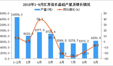 2018年1-9月江苏省多晶硅产量同比下降3.1%