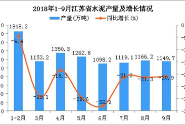 2018年1-9月江苏省水泥产量为10147.7万吨 同比下降6.2%
