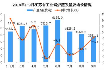 2018年1-9月江苏省工业锅炉蒸发量及增长情况分析(图)