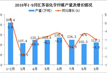2018年1-9月江苏省化学纤维产量为1036.7万吨 同比增长4.9%
