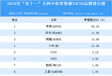 """2018年""""双十一""""全网手机零售额TOP20品牌排行榜"""