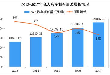 中国民用汽车拥有量分析:2017年私人汽车拥有量1.85亿辆 山东省最多(附图表)
