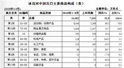 2018年1-9月中国与冰岛双边贸易概况:进出额增加37.9%
