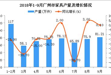 2018年1-9月广州市家具产量为622.08万件 同比下降9.9%