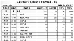 2018年1-9月中国与哈萨克斯坦双边贸易概况:进出口额为82.2亿美元(图)