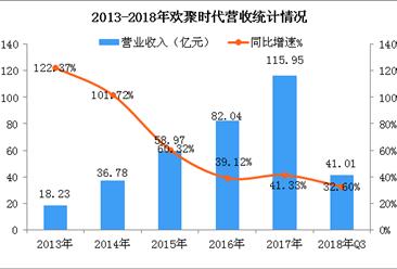 欢聚时代与小米达成战略合作  2018年三季度业绩再超预期(附图表)