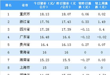 2018年11月14日全国各省市生猪价格排行榜:重庆生猪价格最高(附排名)