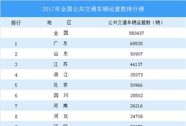 全国公共交通车辆数量排行榜:广东第一,上海仅第十