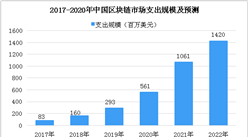 2018年中国区块链市场数据分析及预测:支出规模将到1.6亿美元(图)