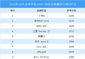 2018年10月全球手機2000-2999元銷量排行榜TOP20