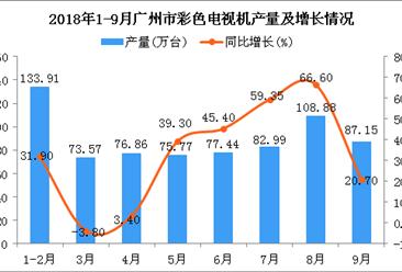 2018年1-9月广州市彩色电视机产量同比增长25.6%