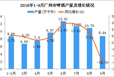 2018年1-9月广州市啤酒产量及增长情况分析:同比增长3.6%