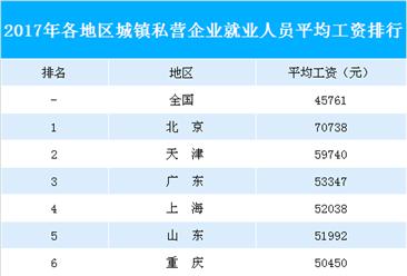 31省市城镇私营企业就业人员平均工资排行榜:6省市工资超5万元(附榜单)