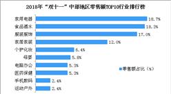 """2018年""""双十一""""中部地区零售额TOP10行业榜单:中部地区最爱买家电(附榜单)"""