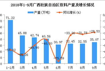 2018年1-9月广西壮族自治区饮料产量同比下降54.18%(图)