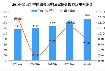 2018年中国家庭影院市场规模预测:市场规模预计突破150亿元(图)