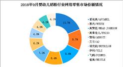 9月婴幼儿奶粉行业市场份额情况分析:爱他美品牌市场份额第一(附图表)