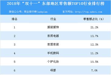 """2018年""""双十一""""东部地区零售额TOP10行业排行榜"""
