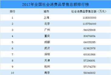 2018年最新全国社会消费品零售总额排行榜:上海第一,成都升至第五