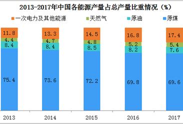 中国能源消费分析:2017年煤炭消费量占比跌近60%(图)
