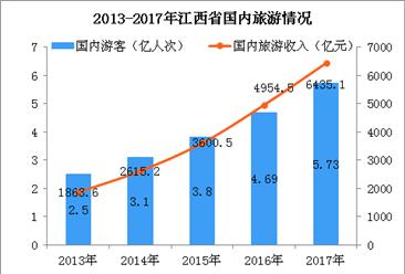 2018年江西省旅游风情小镇名单出炉  助推江西旅游业发展(附图表)