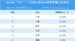 """2018年""""双十一""""全国31省市全网零售额占比排行榜"""
