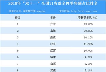 """2018年""""双十一""""全国31省市全网零售额排行榜出炉:五省零售额占比超10%(附排名)"""