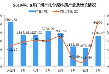 2018年1-9月广州市化学原料药产量同比下降3.3%