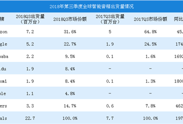 2018年第三季度全球智能音箱出货量数据分析:出货量达2270万台(图)