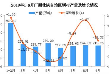 2018年1-9月广西壮族自治区钢材产量同比下降11.74%