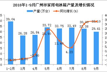 2018年1-9月广州市冰箱产量为254.11万台 同比增长11.2%