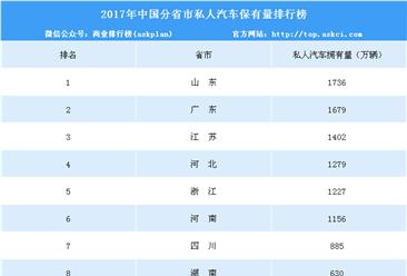 2017年中国分省市私人汽车保有量排行榜