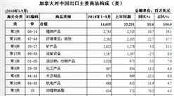 2018年1-9月中国与加拿大双边贸易概况:进出口额为571.3亿美元