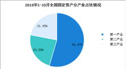 2018年1-10月全国固定资产投资分析:增速升至5.7%(图)