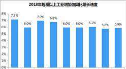 2018年1-10月工业增加值同比增长6.4%(附解读)