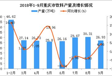 2018年1-9月重庆市饮料产量及增长情况分析:同比增长3.62%