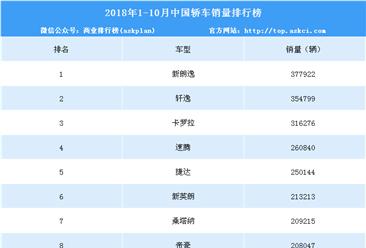 2018年1-10月中国轿车车型销量排行榜