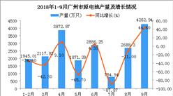 2018年1-9月广州市原电池产量及增长情况分析(附图)