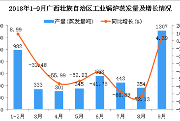 2018年9月广西壮族自治区工业锅炉蒸发量大幅度增长 同比增长4.39%
