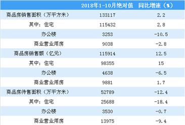 2018年1-10月全国房地产开发经营和销售情况(附图表)