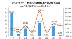 2018年1-9月广州市民用钢质船舶产量及增长情况分析