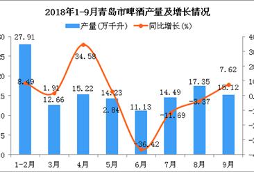 2018年1-9月青岛市啤酒产量为128.11万千升 同比下降0.86%