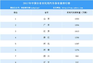 2017年中国分省市民用汽车保有量排行榜